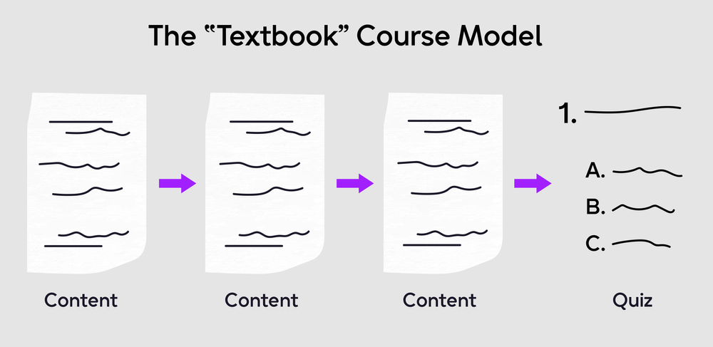 The Textbook course model diagram